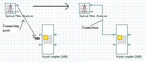 BPM - Figure 22 Connecting Optical Filter Analyzer to 4 port coupler (3dB)