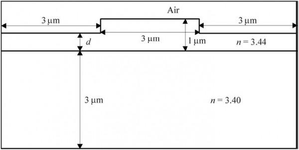 BPM - Figure 1 COST project waveguide