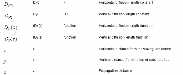 BPM - Functions and Variables