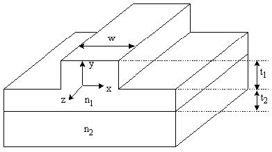 BPM - Figure 1 Longitudinally varying 3-D optical waveguide