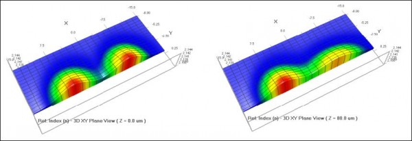 BPM - Figure 16 Refractive index profiles at z=0 (picture at left) and z=80 (picture at right). The predefined diffused waveguide,on the left of each picture, does not change. The user defined waveguide (the right profile in each picture) depends on the z-coordinate as expected.