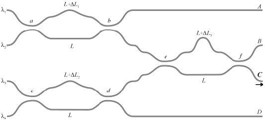 Optical BPM - Basic four-channel Mach-Zehnder multi-demultiplexer