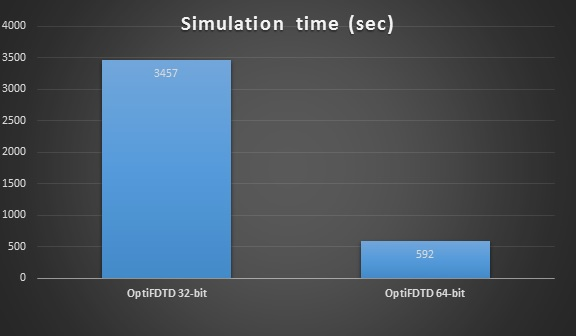 fdtd simulation time