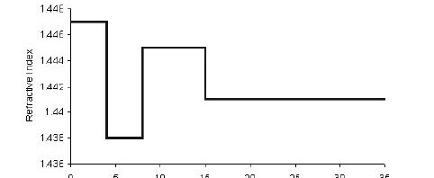 Optical Grating - Fiber Profile